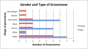 Fig: Gender and Gravestone shape