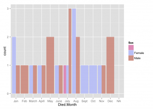 Death Frequency by Month