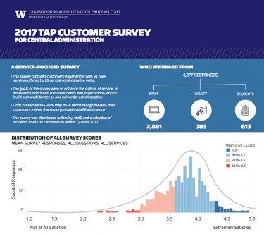 metrics monday tap survey results goodbiz