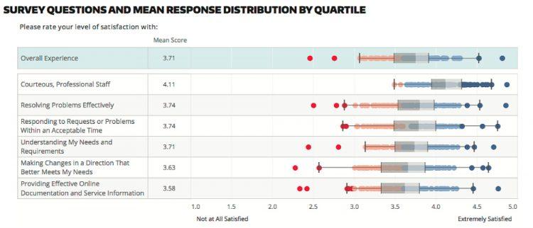 metrics monday more tap survey results goodbiz