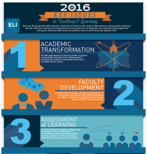 The  2016 Key Issues in Teaching and Learning