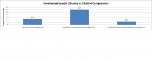 Enrollment Search (Chunky vs Chatty) Comparision