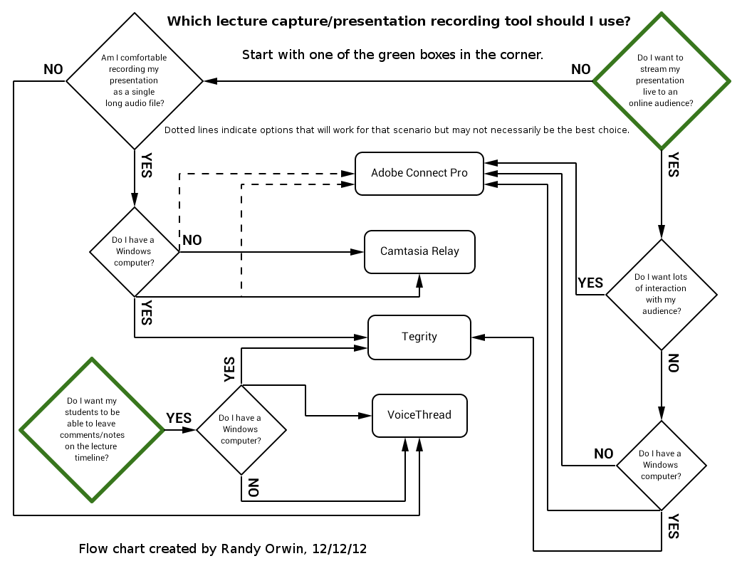 Presentations ischool online lecture capture flow chart nvjuhfo Image collections