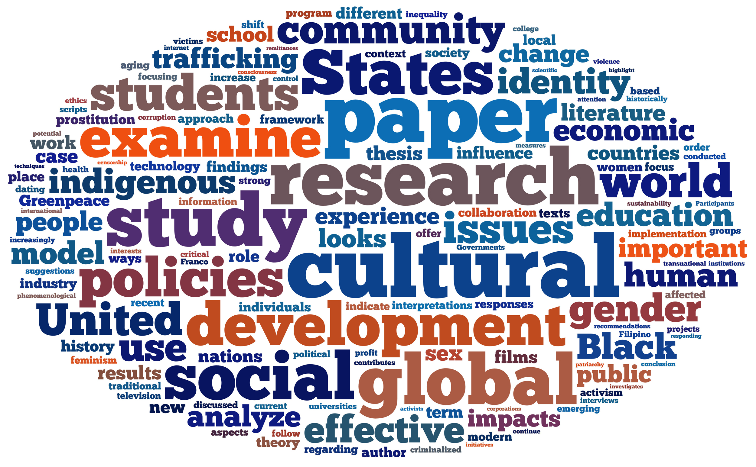 Global Honors Word Cloud