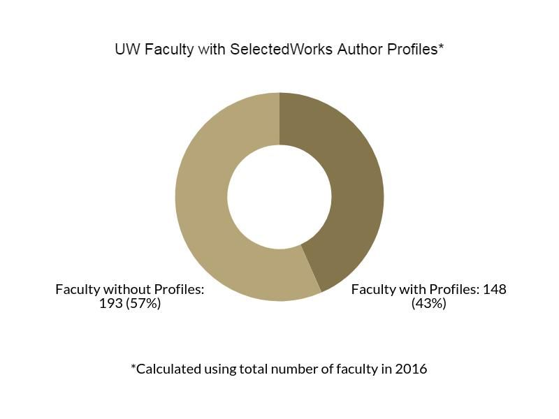 UW Tacoma Faculty with SelectedWorks Author Profiles