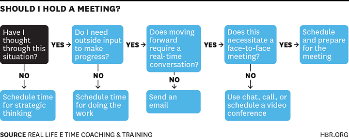 HBR should I hold a meeting workflow